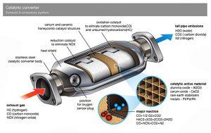 กลไกของ Catalytic Converter ในท่อไอเสีย